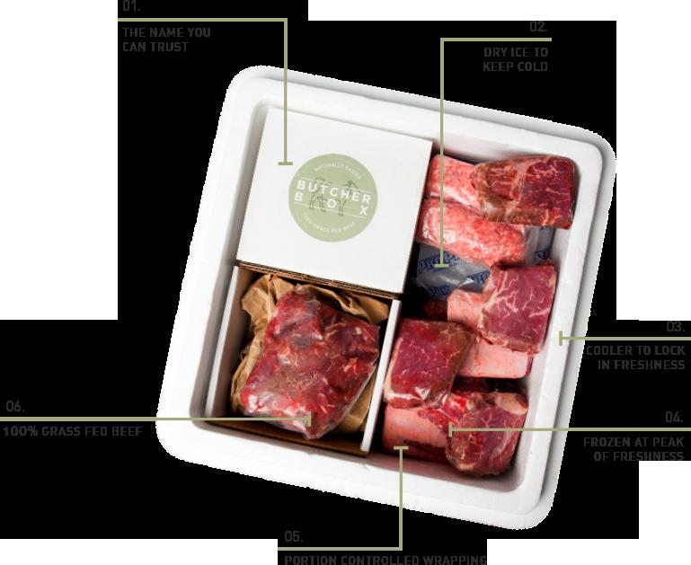 Image result for butcherbox